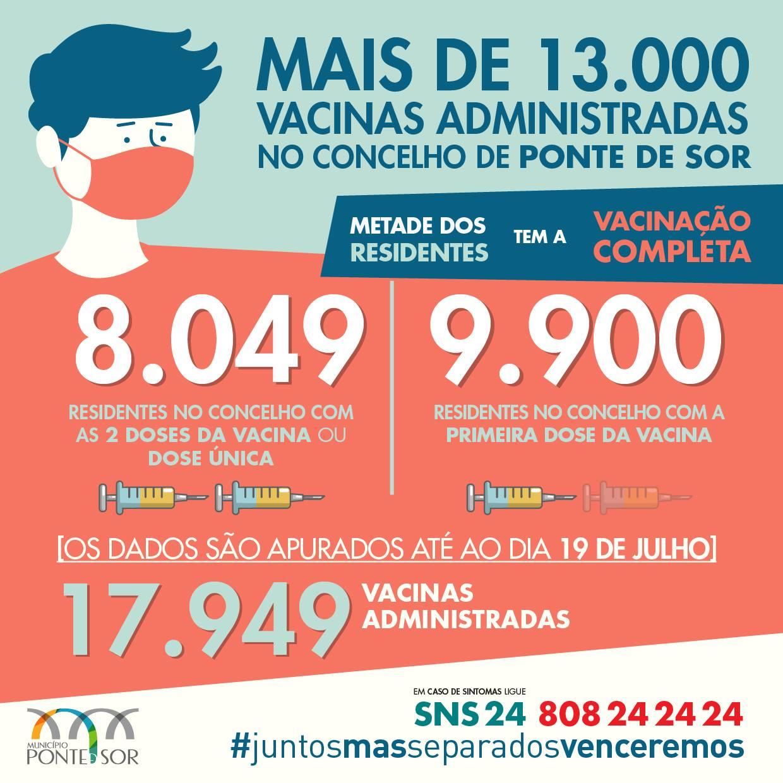 Vacinação no concelho de Ponte de Sor – Ponto de Situação